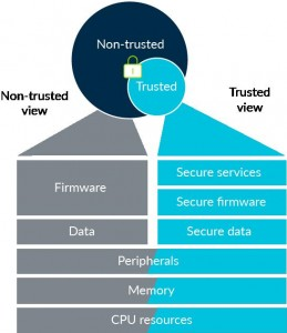 ARM Cortex M series with and without Trustzone